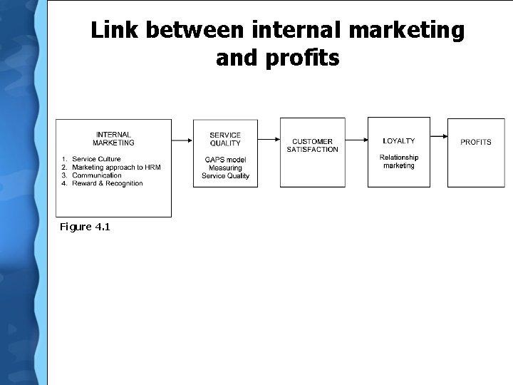Link between internal marketing and profits Figure 4. 1