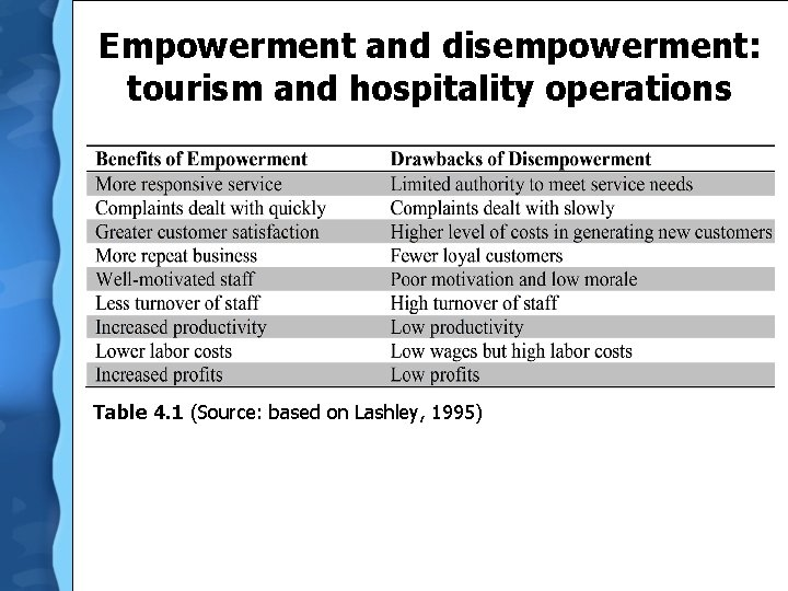 Empowerment and disempowerment: tourism and hospitality operations Table 4. 1 (Source: based on Lashley,