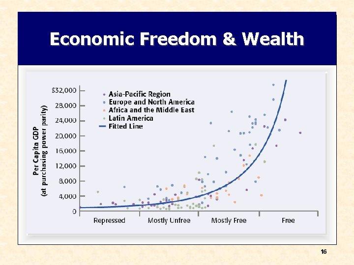 Economic Freedom & Wealth 16