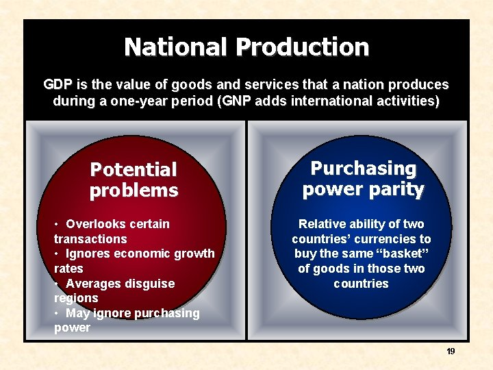 National Production GDP is the value of goods and services that a nation produces