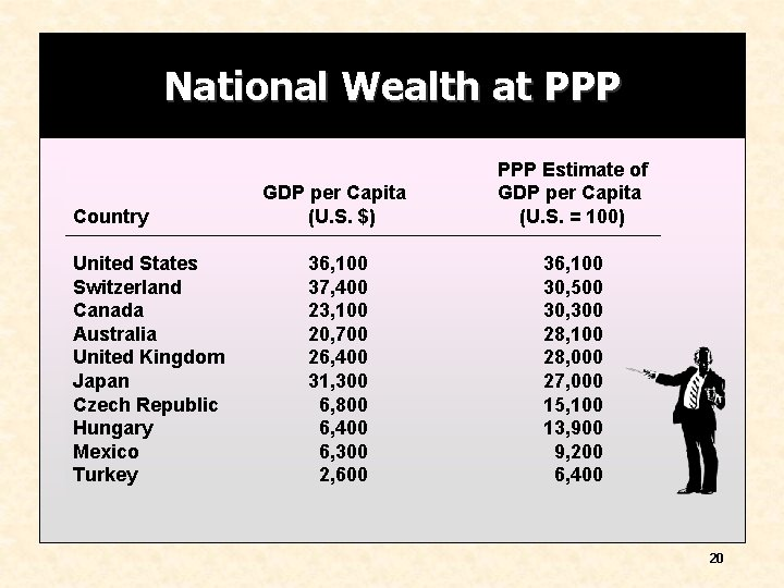 National Wealth at PPP Country United States Switzerland Canada Australia United Kingdom Japan Czech