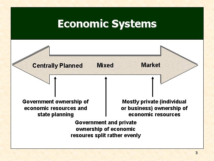 Economic Systems Centrally Planned Mixed Market Government ownership of Mostly private (individual economic resources