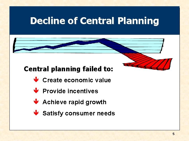 Decline of Central Planning Central planning failed to: ê Create economic value ê Provide