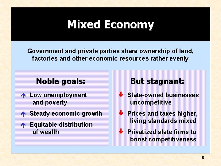 Mixed Economy Government and private parties share ownership of land, factories and other economic