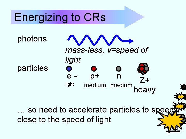 Energizing to CRs photons particles mass-less, v=speed of light elight p+ medium n Z+