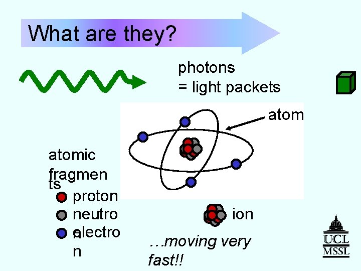 What are they? photons = light packets atomic fragmen ts proton neutro electro n