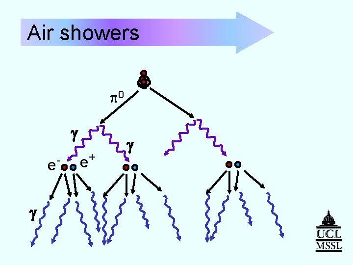 Air showers p 0 g eg e+ g