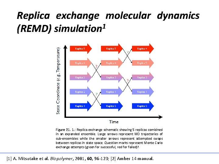 Replica exchange molecular dynamics (REMD) simulation 1 Figure 21. 1. : Replica exchange schematic
