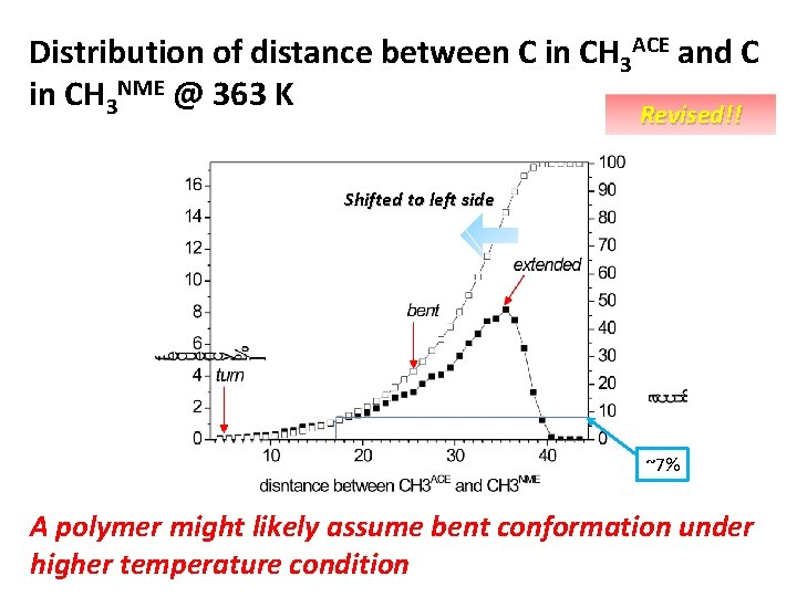 Distribution of distance between C in CH 3 ACE and C in CH 3