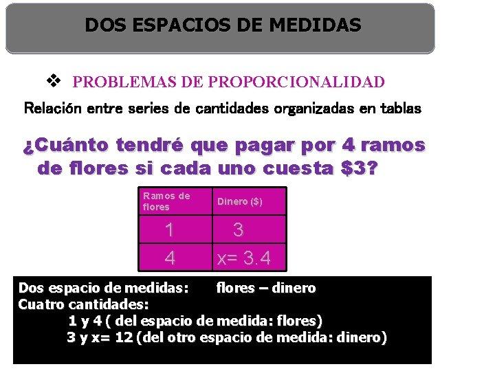 DOS ESPACIOS DE MEDIDAS v PROBLEMAS DE PROPORCIONALIDAD Relación entre series de cantidades organizadas