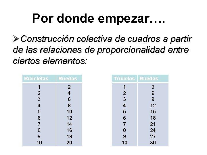 Por donde empezar…. ØConstrucción colectiva de cuadros a partir de las relaciones de proporcionalidad