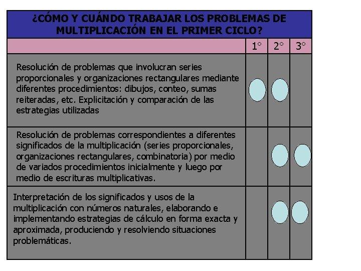 ¿CÓMO Y CUÁNDO TRABAJAR LOS PROBLEMAS DE MULTIPLICACIÓN EN EL PRIMER CICLO? 1° Resolución