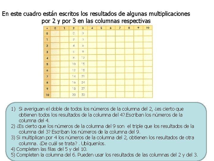 En este cuadro están escritos los resultados de algunas multiplicaciones por 2 y por