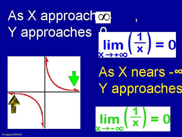 As X approaches Y approaches 0. , As X nears -∞ Y approaches FGuilbert