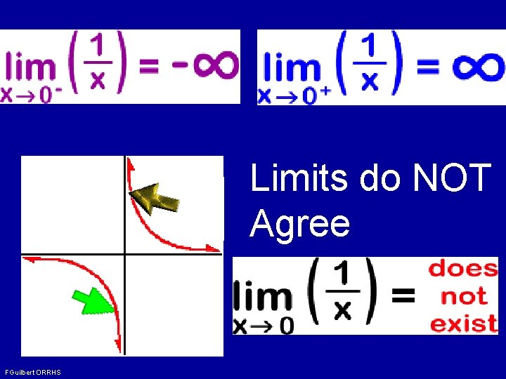 Limits do NOT Agree FGuilbert ORRHS