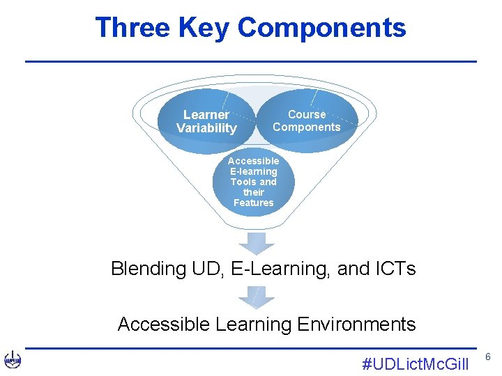 Three Key Components Learner Variability Course Components Accessible E-learning Tools and their Features Blending