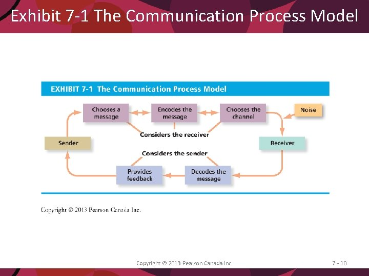 Exhibit 7 -1 The Communication Process Model Copyright © 2013 Pearson Canada Inc. 7