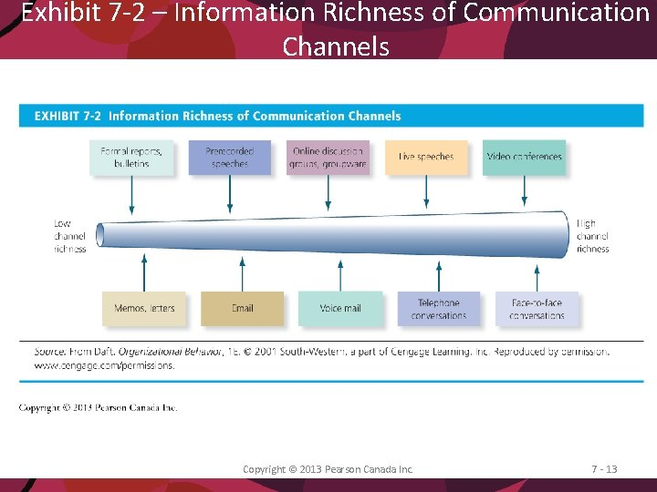 Exhibit 7 -2 – Information Richness of Communication Channels Copyright © 2013 Pearson Canada