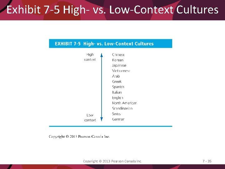 Exhibit 7 -5 High- vs. Low-Context Cultures Copyright © 2013 Pearson Canada Inc. 7