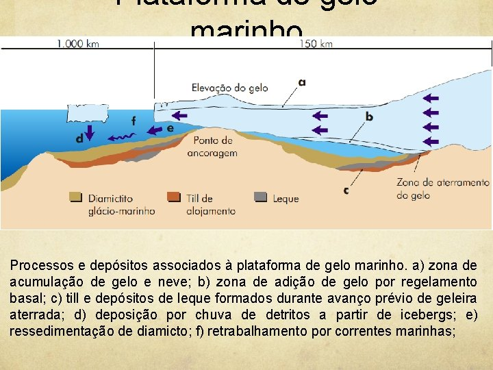 Plataforma de gelo marinho Processos e depósitos associados à plataforma de gelo marinho. a)