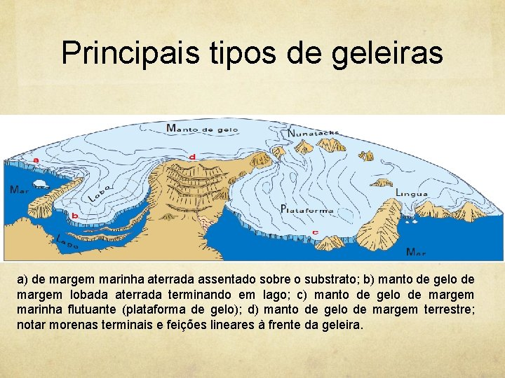Principais tipos de geleiras a) de margem marinha aterrada assentado sobre o substrato; b)