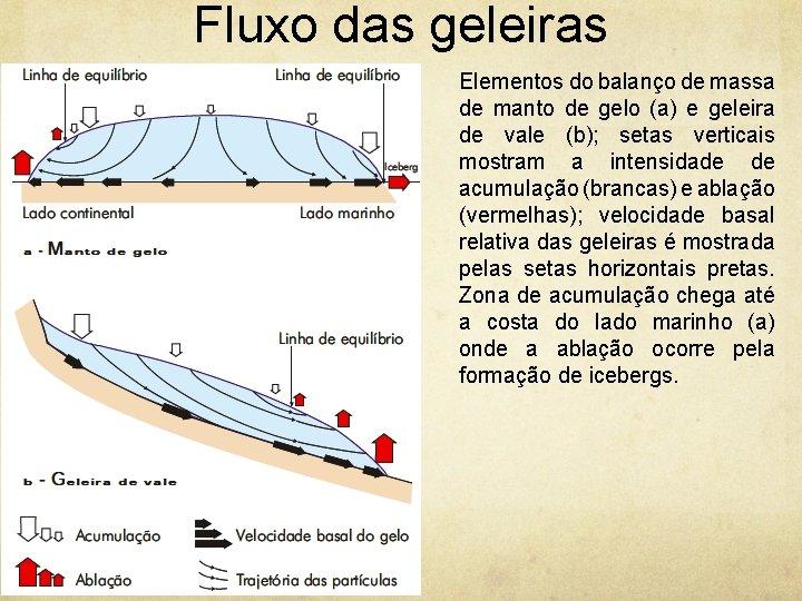 Fluxo das geleiras Elementos do balanço de massa de manto de gelo (a) e