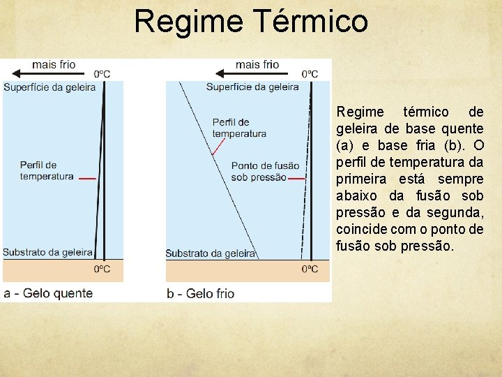 Regime Térmico Regime térmico de geleira de base quente (a) e base fria (b).