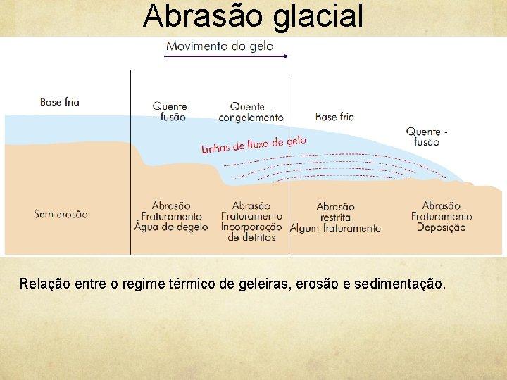 Abrasão glacial Relação entre o regime térmico de geleiras, erosão e sedimentação.