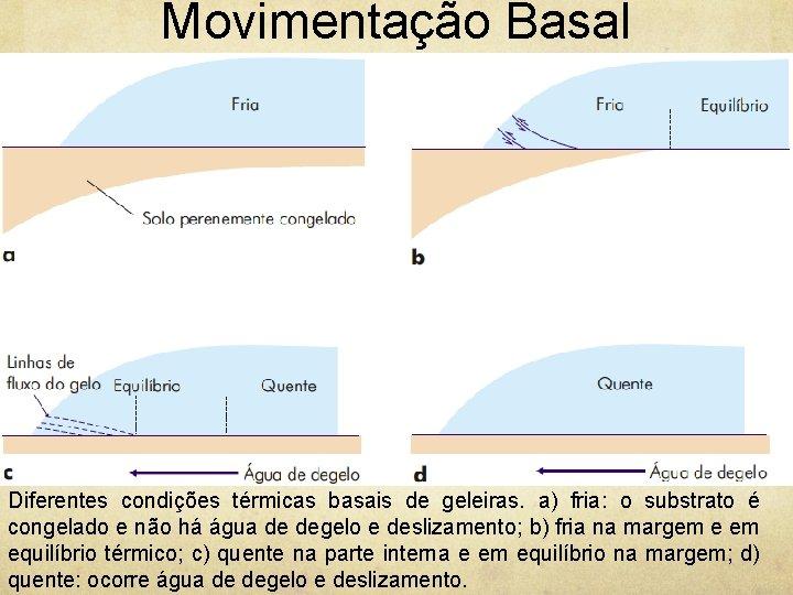 Movimentação Basal Diferentes condições térmicas basais de geleiras. a) fria: o substrato é congelado