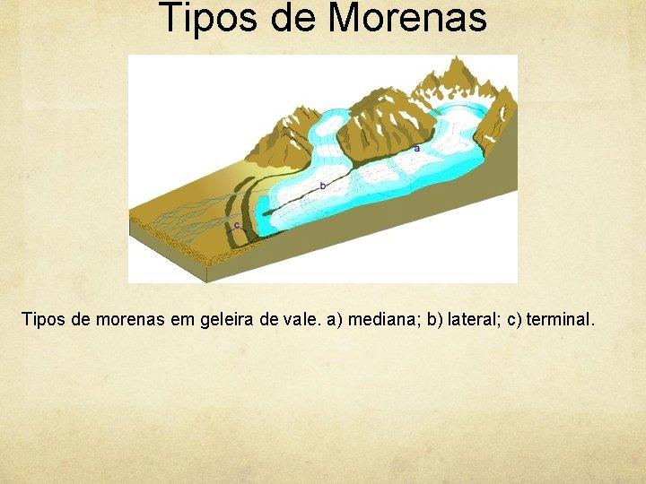 Tipos de Morenas Tipos de morenas em geleira de vale. a) mediana; b) lateral;