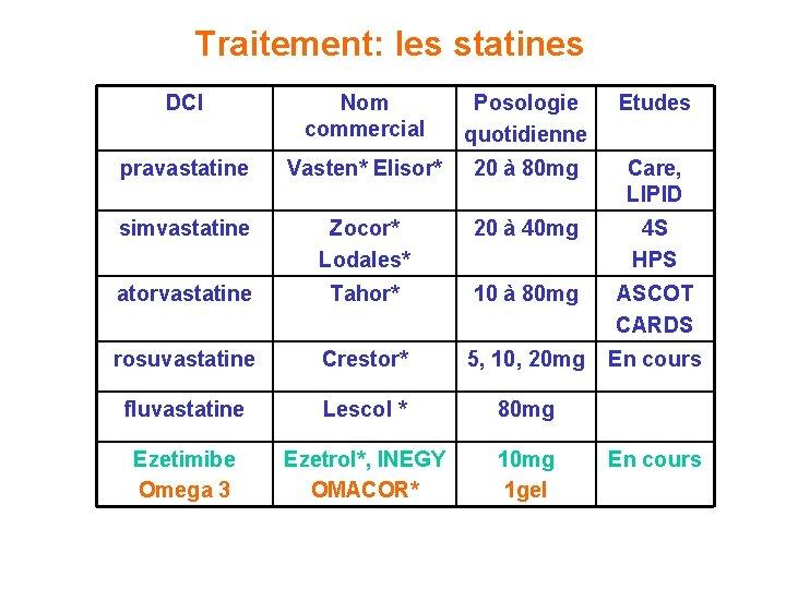 Traitement: les statines DCI Nom commercial Posologie quotidienne Etudes pravastatine Vasten* Elisor* 20 à