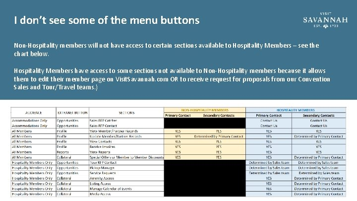 I don't see some of the menu buttons Non-Hospitality members will not have access