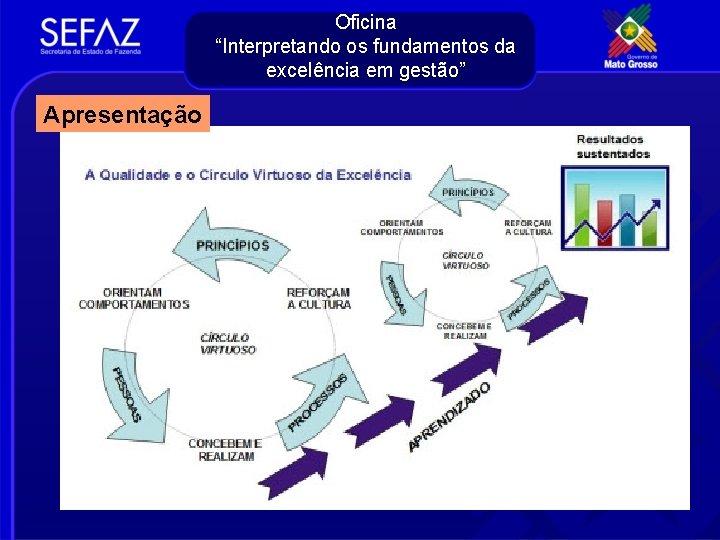 """Oficina """"Interpretando os fundamentos da excelência em gestão"""" Apresentação"""