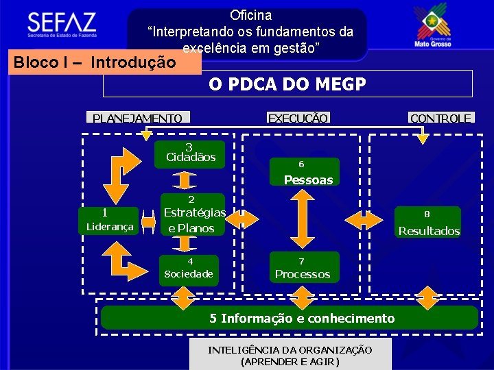 """Oficina """"Interpretando os fundamentos da excelência em gestão"""" Bloco I – Introdução O PDCA"""