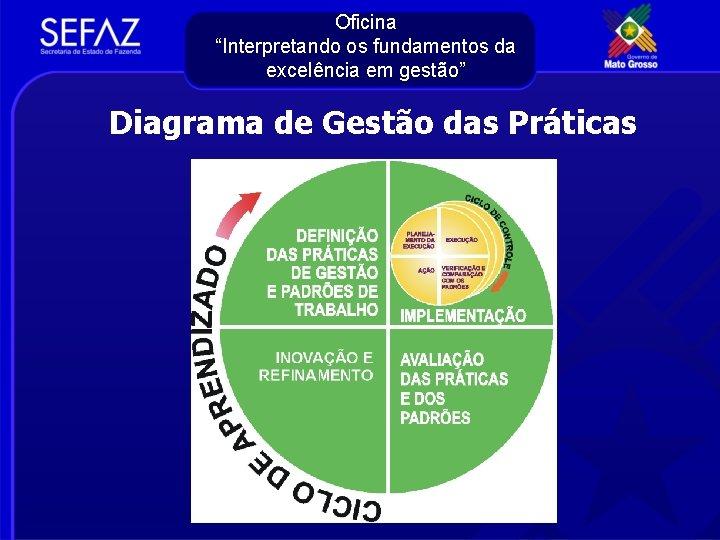 """Oficina """"Interpretando os fundamentos da excelência em gestão"""" Diagrama de Gestão das Práticas"""