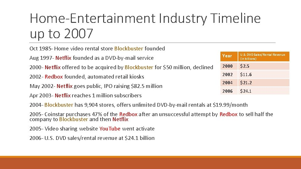 Home-Entertainment Industry Timeline up to 2007 Oct 1985 - Home video rental store Blockbuster