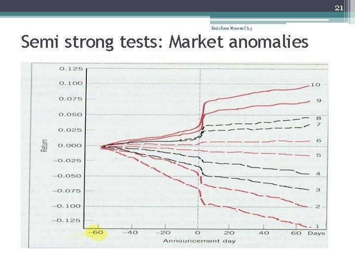 21 Bodi Kane Marcus Ch 5 Semi strong tests: Market anomalies