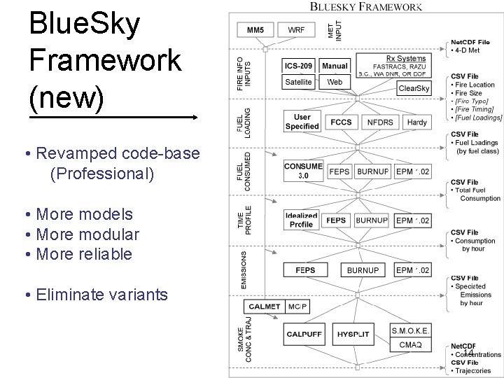 Blue. Sky Framework (new) • Revamped code-base (Professional) • More models • More modular