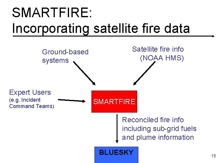 SMARTFIRE: Incorporating satellite fire data Ground-based systems Satellite fire info (NOAA HMS) Expert Users
