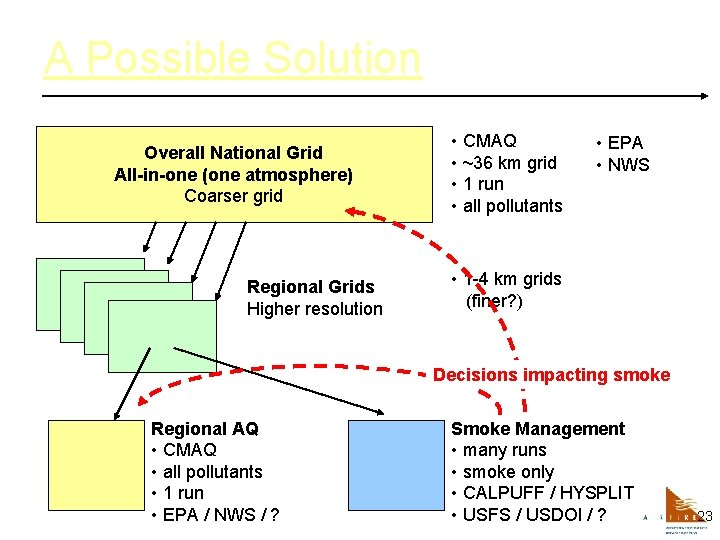 A Possible Solution Overall National Grid All-in-one (one atmosphere) Coarser grid Regional Grids Higher