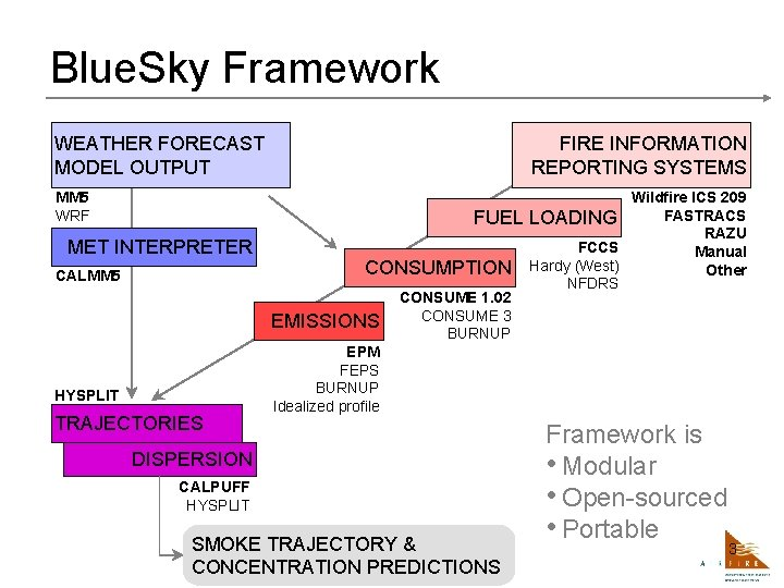 Blue. Sky Framework WEATHER FORECAST MODEL OUTPUT FIRE INFORMATION REPORTING SYSTEMS MM 5 WRF