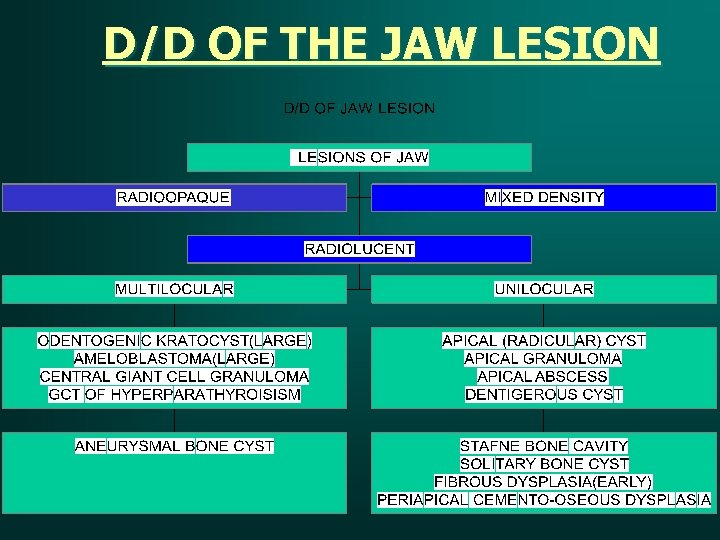 D/D OF THE JAW LESION