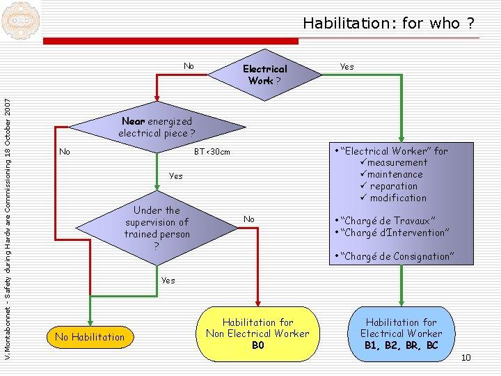 Habilitation: for who ? V. Montabonnet - Safety during Hardware Commissioning 18 October 2007