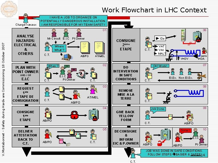 Work Flowchart in LHC Context ChargéTravaux I HAVE A JOB TO ORGANIZE ON POTENTIALLY