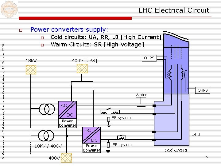LHC Electrical Circuit o Power converters supply: V. Montabonnet - Safety during Hardware Commissioning