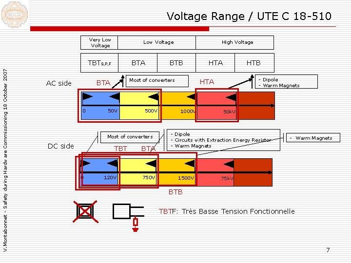 Voltage Range / UTE C 18 -510 Very Low Voltage V. Montabonnet - Safety