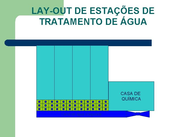 LAY-OUT DE ESTAÇÕES DE TRATAMENTO DE ÁGUA CASA DE QUÍMICA Canal de água coagulada