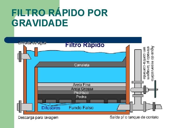 FILTRO RÁPIDO POR GRAVIDADE
