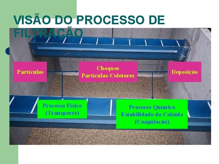 VISÃO DO PROCESSO DE FILTRAÇÃO Partículas Choques Partículas-Coletores Processo Físico (Transporte) Deposição Processo Químico