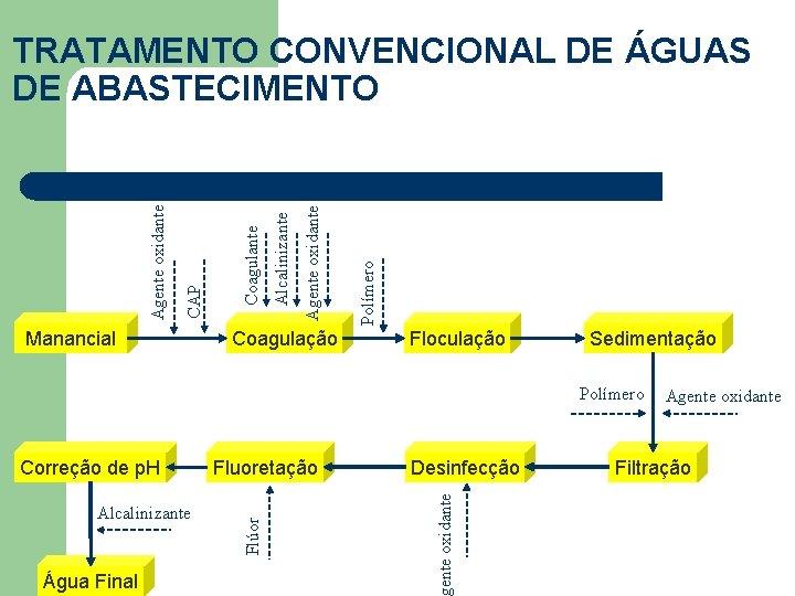 Manancial Coagulação Polímero Agente oxidante Alcalinizante Coagulante CAP Agente oxidante TRATAMENTO CONVENCIONAL DE ÁGUAS